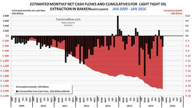 Figure 2: The chart above shows an estimate in development of cumulative net cash flows post CAPEX for manufacturing LTO wells in the Bakken (ND) as of January 2009 and as of January 2016 (red area and rh scale) and estimated monthly net cash flows post CAPEX (black columns and lh scale). All costs assumed to incur as the wells were reported starting to flow (this creates some backlog for cumulative costs as these are incurred continuously during the manufacturing of the wells) and the estimates do not include costs of non- flowing and dry wells, water disposal wells, exploration wells, seismic surveys, acreage acquisitions etc. Economic assumptions; royalties of 18%, production tax of 5%, an extraction tax of 5.5%, LOE at $9/Bo, and a weighted interest of 6% on debt (before any corporate tax effects, which now adds around $5/Bo in financial costs) and income from natural gas/NGPL sales (which now and on average grosses around 1.3 Mcf/Bo). Estimates do not include the effects of hedging. Estimates do not include investments in processing/transport facilities and externalities like road upkeep, etc. The purpose with the estimates presented in the chart is to present an approximation of net cash flows and development in total use of primarily debt for manufacturing of LTO wells. The chart serves as a proxy for estimates of the aggregate cash flow for all oil companies in Bakken(ND). Estimates do not include costs of DUCs. On average, one DUC comes with a cost of about $3 - $3.5M. NOTE: A negative cash flow does not automatically translate into an uneconomic/unprofitable project/venture. And vice versa.
