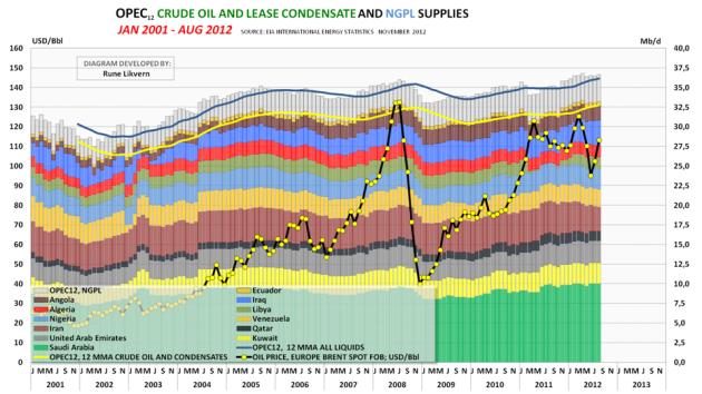 Figur 09; Diagrammet overfor viser utviklingen i forsyningen av råolje/ kondensat (C + C) for hvert enkelt av de 12 OPEC medlemmene og NGPL (Natural Gas Plant Liquids).