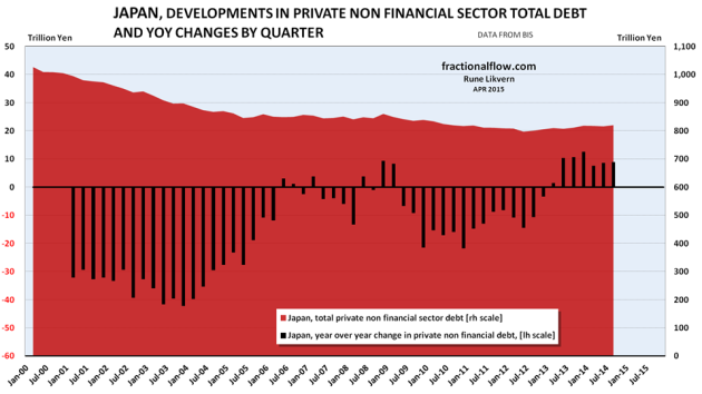Figure 04: The chart above shows developments in total non financial private debt in Japan [red area, right hand scale]. The black columns show YoY changes in non financial private debt in Japan by quarter [left hand scale], refer also figure 08. After the collapse of its debt-fueled bubble in 1989/1990, Japan has been mired in minimal growth and disinflation or deflation, despite repeated attempts to reflate the economy.