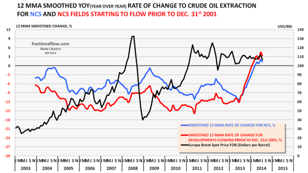 Figure 04: The chart above shows developments in the annualized rate of change to total NCS crude oil extraction [blue line] and the rate of change for discoveries started to flow prior to 2002 [red line]  (right hand scale) together with  the oil price [(Brent spot) black line and left hand scale].