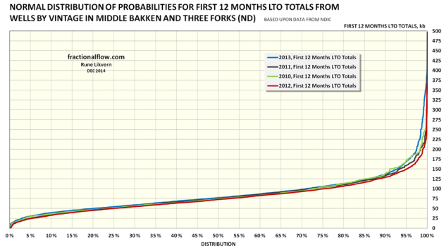 Figure 11: The chart above is a representation for normal distribution of probabilities of productivity of the wells analyzed and presented in the overview in table A. The colored lines shows the normal distribution by vintage for the wells analyzed, refer also table A. How to read the chart: The lines show the normal distribution for all studied wells started in 2010, 2011, 2012 and 2013. It shows that 30% of all the wells had a first 12 months total flow of 60 kb or less. Alternatively 70% of the wells had a first 12 months total flow of 60 kb or more. About 15% of the wells had a first 12 months flow of 125 kb or more.