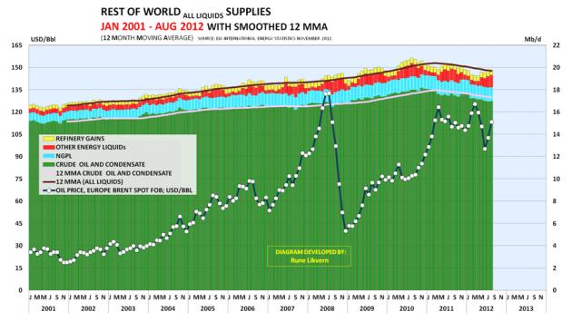 Figur 06; Diagrammet ovenfor viser utviklingen i forsyningen av energi i væskeform etter klasse for resten av verden (ROW). ROW inkluderer blant annet Brasil, Kina og Sudan.