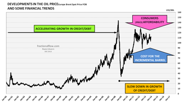 Figure 8: The chart above shows the development in the nominal price of Brent spot and some major macro trends and what market forces that in the recent time have influenced the price formation for oil.