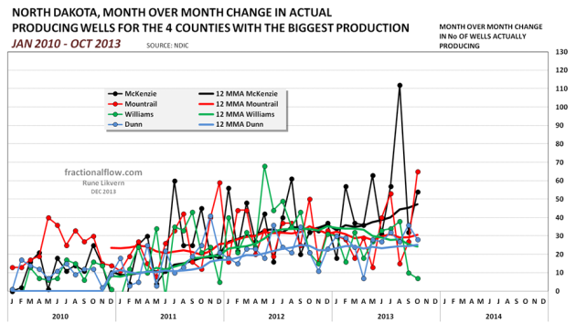 Figure 14: Chart above shows developments in month over month changes of actual producing wells for the 4 counties with the highest oil production.  The chart also include 12 MMAs for the same counties.