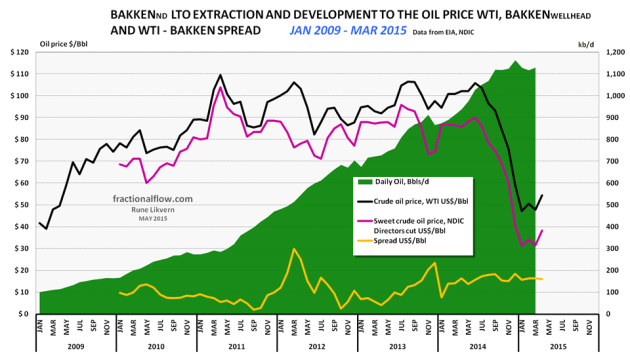Figure 1: The chart above shows development in Light Tight Oil (LTO) extraction from January 2009 and as of March 2015 in Bakken North Dakota [green area, right hand scale]. The top black line is the price of Western Texas Intermediate (WTI), red middle line the Bakken LTO price (sweet) as published by the Director for NDIC and bottom orange line the spread between WTI and Bakken LTO wellhead all left hand scale. Note that the spread between WTI and Bakken LTO wellhead has remained relatively high and fairly stable during the recent year.