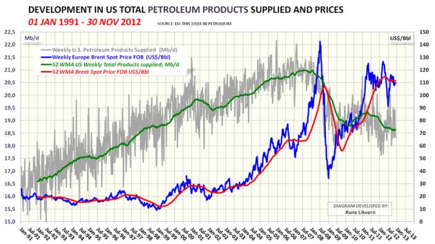 Figur 3; Diagrammet ovenfor viser hvordan det amerikanske petroleumsforbruket har utviklet seg fra januar 1991 til november 2012. I diagrammet er også tegnet inn utviklingen i oljeprisen, Brent.MERK skalering av den venstre vertikale aksen.