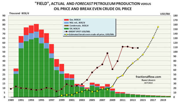 Figure 6: The chart shows the actual (as of July 2014) and forecast (towards 2020) extraction of petroleum, as stacked columns, (green; crude oil, light blue; NGL, red; natural gas in Barrels of Oil Equivalents per day [BOE/d]) from a field in Norway (North Sea); the left hand scale. The chart also includes the development in price for Brent spot (annual price), black dots connected by a red line. The chart shows estimates for the actual breakeven oil price (yellow circles connected with a black line and its projected trajectory towards 2018). Note how the growth in the oil price increased extraction in 2008 and that the sustained higher oil price (from 2011) did not affect the extraction rate. Some have suggested that a high oil price stimulates accelerated extraction. In Norway the oil companies recover their investment during a period of 6 years after it has been done. The recovery of the investment is exempt from taxation. The economic rent on on the profits from the Norwegian petroleum extraction totals 78%, and the tax structure favors investments in profitable discoveries.