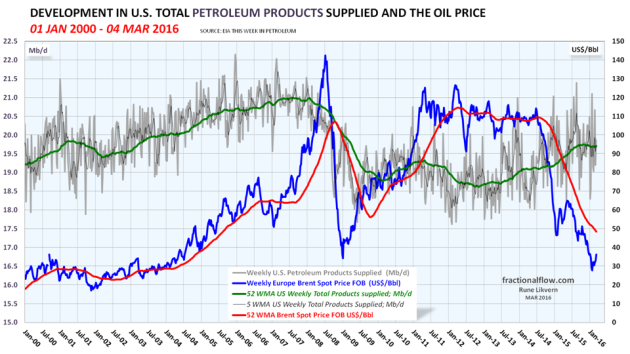 Figure 08: The grey line in the chart above shows developments in US total petroleum supplied (a proxy for consumption) with a trailing 52 week moving average (52 WMA), the green line, both left hand scale. The blue line shows developments in the oil price, Brent spot and right hand scale. NOTE: Left hand scaling.