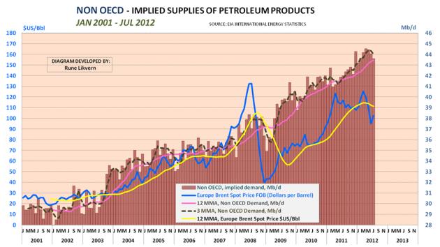 Figur 6; Diagrammet ovenfor viser hvordan implisitt forbruk av olje (all energi i væskeform) har utviklet seg for landene utenfor OECD fra januar 2001 til juli 2012. I diagrammet er også tegnet inn utviklingen i oljeprisen, Brent.