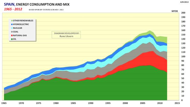 Figur 06: Spania sin utvikling i totalt energiforbruk for 1965 - 2012 og utvikling mellom energikilder.