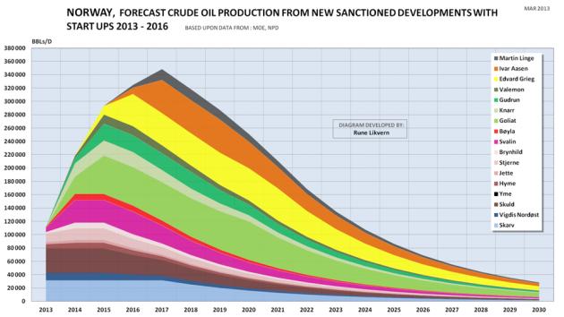 Figur 2: Figuren ovenfor viser en prognose på råoljeutvinningen fra feltene som kommer i utvinning i perioden 2013 til 2016.