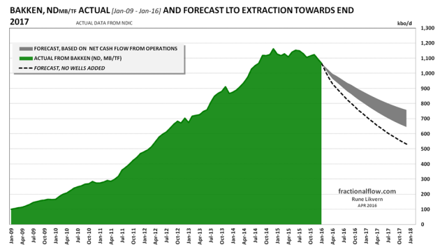 Figure 1: The chart above show actual LTO extraction from Bakken (ND, MB/TF) [green area], the funding constrained forecast towards end 2017 [grey area] and how LTO extraction is forecast to develop if no producing wells were added post Jan-16 [black dotted line].