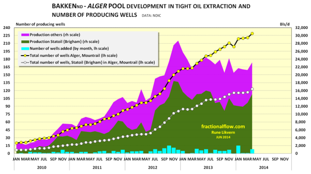 Figure 11: The chart above shows the development in total oil extraction for the Alger pool split between the company with highest production (Statoil, dark green area), and others, pink area, all rh scale. The chart also shows the development of the number of wells split on Statoil with the highest number of wells (white circles connected by grey lines) and total number of wells (yellow circles connected by black lines) both plotted against lh scale. The columns at the bottom shows the month over month changes in well additions (lh scale). NOTE: The chart does not include wells and their extraction that is on confidential list.