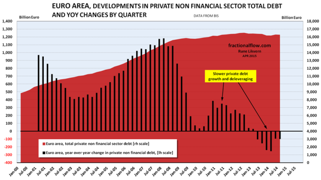 Figure 02: The chart above show developments in total non financial private debt in the Euro area [red area, right hand scale]. The black columns show YoY changes in non financial private debt in the Euro area by quarter [left hand scale], refer also figure 08.