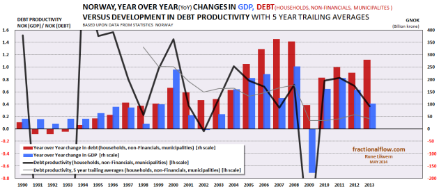 Figure 3: Chart above shows Year over Year (YoY) change in Norwegian nominal GDP (inclusive petroleum related activities) [blue columns, rh scale] and YoY change in nominal total debts (households, municipalities and non-Financials (inclusive oil companies and companies delivering products/services to the petroleum industry) [red columns, rh scale]. The thick black line shows the Marginal Productivity of Debt (MDP)  by vintage and the thin gray line the 5 year trailing average plotted against the lh scale. In 2013 1.00 NOK of additional debt added less than 0.40 NOK to the GDP.