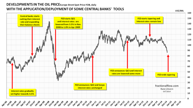 Figure 1: The chart above shows the developments in the oil price [Brent spot] and the time of central banks' announcements/deployments of available tools to support the global financial markets which the economy heavily relies upon. The financial system is virtual and thus highly responsive. The chart suggests causation between FED policies and movements to the oil price.
