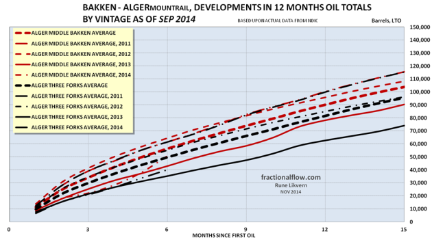 Figure 04: The red lines in the chart above shows development in the average total LTO extraction from the Middle Bakken formation in the Alger pool by vintage. The black lines from the Three Forks formation. Note for 2014 the selection were limited to wells with at least 6 months of flow.