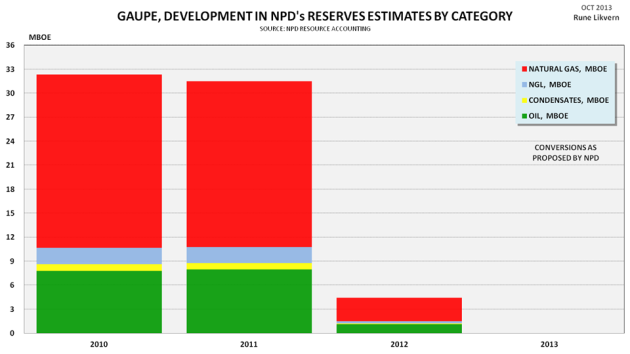 Figure 4: Development of NPD estimates by vintage for recoverable reserves by category for the Gaupe development.