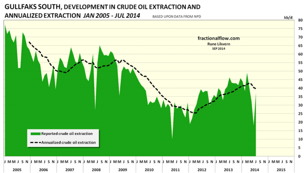 Figure 05: The chart above shows the developments in crude oil extraction from the Gullfaks South field (green area) together with the annualized extraction (black dotted line).