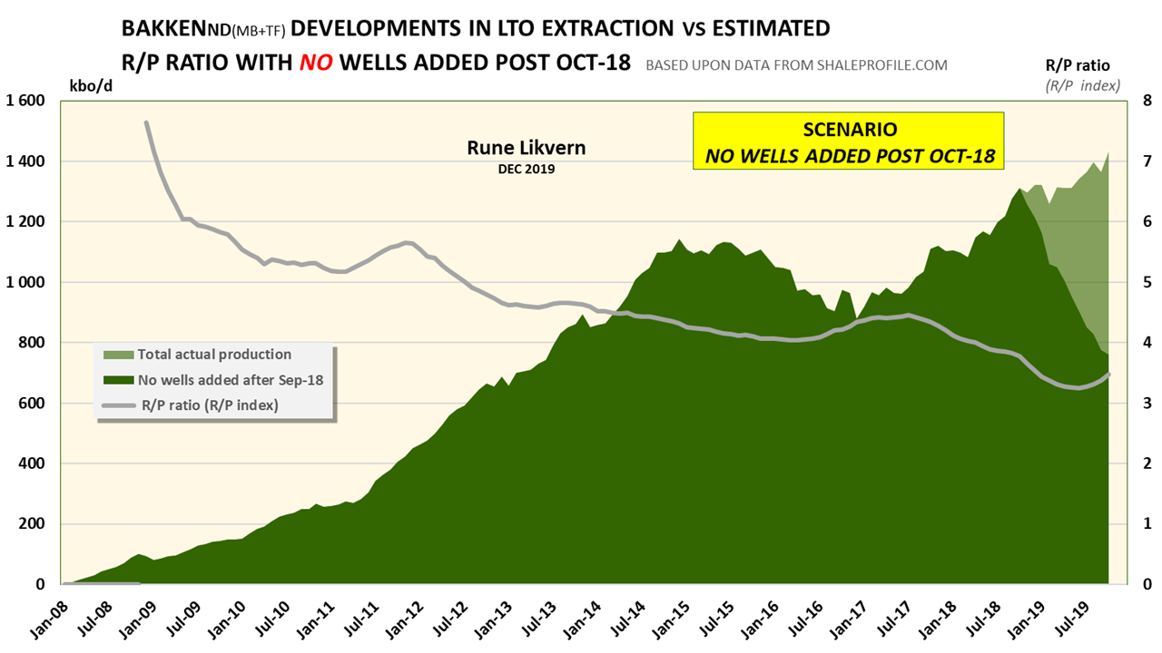 Bakken, Something About EURs, PDP Reserves and R over P Ratio thumbnail