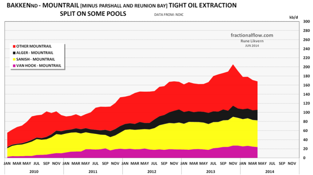 Figure 10: The chart above shows development for oil extraction in Mountrail county in North Dakota minus the contributions from Parshall and Reunion Bay that in recent months have shown good, renewed growth (refer also figure 09).