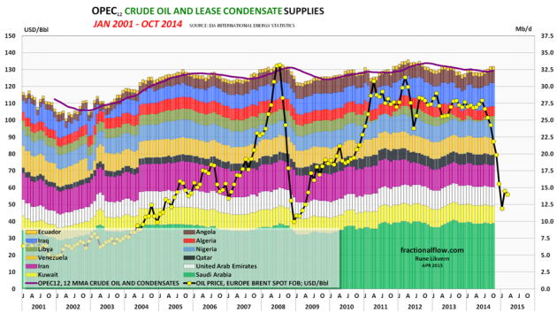 Figure 09: The stacked columns in the chart above shows developments in crude oil and condensates supplies from the 12 members of OPEC, right hand axis. The yellow dots connected with a black line shows development in the monthly Brent spot price, left hand axis.