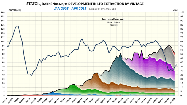 Figure 7: The chart above shows developments by vintage in LTO extraction for Statoil in Bakken (ND) as of January 2008 and of April 2015 [right hand scale]. Development in the oil price (WTI) black line is shown versus the left hand scale. The chart does not include contributions from wells starting to flow prior to 2008 and the contributions from these wells normally diminishes as the wells ages.