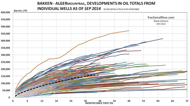 Figure 02: The thin lines in the chart above shows development in total LTO from the individual wells in the Middle Bakken and Three Forks formations in the Alger pool. The thicker black dotted line shows the development for average total LTO for all the wells studied.