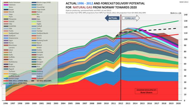 Figur 1: Figuren ovenfor viser den historiske utviklingen i norsk gassutvinning etter felt fra 1996 og til 2011 slik dette har blitt rapportert av OD. Figuren viser også en prognose (laget av forfatteren) for perioden 2013 og mot 2020. Prognosen omfatter alle produserende og besluttede felt og tar høyde for utvikling i R/P (Reserver dividert med Produksjon), ODs estimater for gjenværende utvinnbart, anleggsbegrensninger osv.Prognosen er ikke justert for redusert uttak fra årlig vedlikehold. Prognosen inkluderer ikke effekten fra nedstengning av felt ettersom disse blir ulønnsomme. I figuren er også vist utvinningsspennet ventet av Olje og Energidepartementet (OED) og en prognose fra IEA (International Energy Agency) mot 2020.