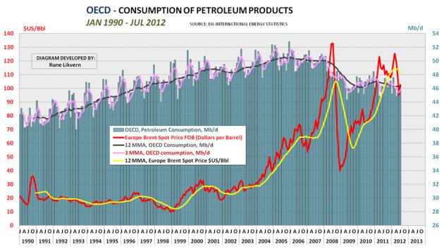 Figur 1; Diagrammet ovenfor viser hvordan forbruket av all energi i væskeform har utviklet seg fra januar 1990 til juli 2012 for landene i OECD. I diagrammet er også tegnet inn utviklingen i oljeprisen, Brent.