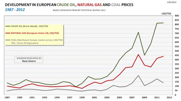 Figur 03: Figuren viser nominell prisutvikling i USD per tonn oljeekvivalent (TOE) for olje, naturgass og kull i Europa for årene 1987 - 2012.