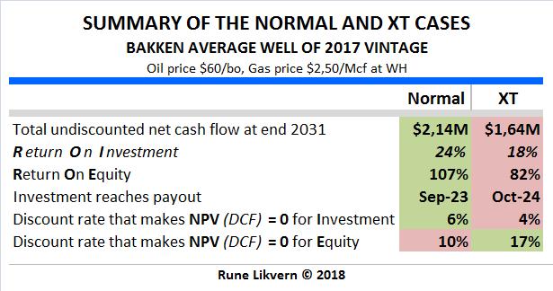Table 5 Summary Bakken 2017 vintage XT vs Normal