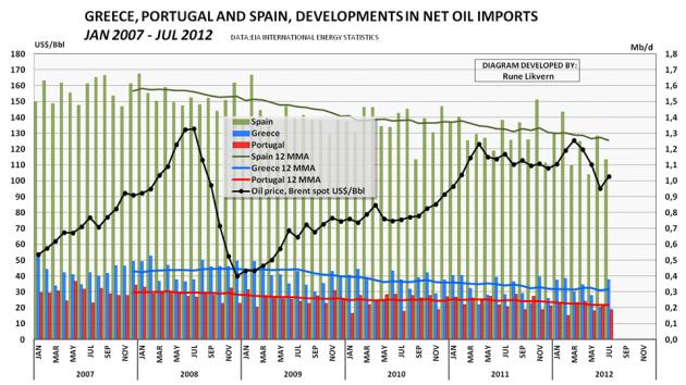 Figur 5; Diagrammet ovenfor viser utviklingen i petroleumsimporten for Hellas, Portugal og Spania fra januar 2007 til juli 2012. I diagrammet er også tegnet inn utviklingen i oljeprisen, Brent.