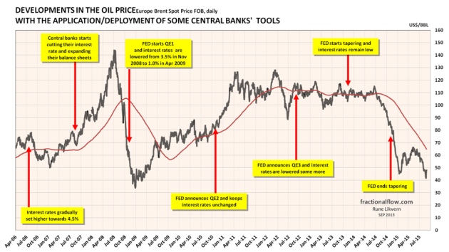 Figure 02: The chart above shows the developments in the oil price [Brent spot, black line. The red line is the smoothed one year moving average] and the time of central banks' announcements/deployments of available monetary tools to support the global financial markets which the economy relies heavily upon. The financial system is virtual and thus highly responsive. NOTE: The chart suggests some causation between FED policies and movements to the oil price. The US dollar is the world's major reserve currency and most currencies are joined to it at the hip.