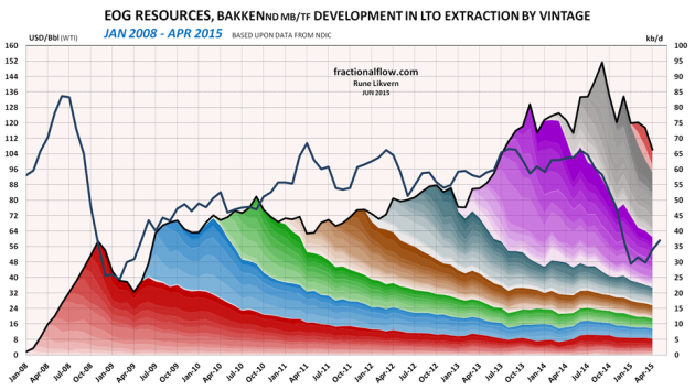 Figure 3: The chart above shows developments by vintage in LTO extraction of EOG Resources in Bakken (ND) as of January 2008 and of April 2015 [right hand scale]. Development in the oil price (WTI) black line is shown versus the left hand scale. The chart does not include contributions from wells starting to flow prior to 2008 and the contributions from these wells normally diminishes as the wells ages.