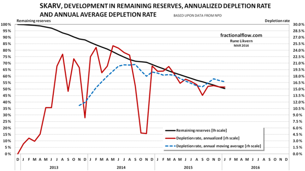 Figure 09: The chart above shows the development of relative depletion (black line and left hand scale), annualized yield (red line and right hand scale) and the annual moving average of the depletion rate (blue dotted lines, right hand scale) for crude oil extraction from the Skarv discovery/field. At end 2015 NPD estimated Skarv to have contained 112 Mb with original recoverable crude oil.