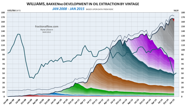 Figure 08: The chart above shows developments by vintage in oil extraction for Williams county in Bakken (ND) as of January 2008 and of January 2015 [right hand scale]. Development in the oil price (WTI) black line is shown versus the left hand scale.