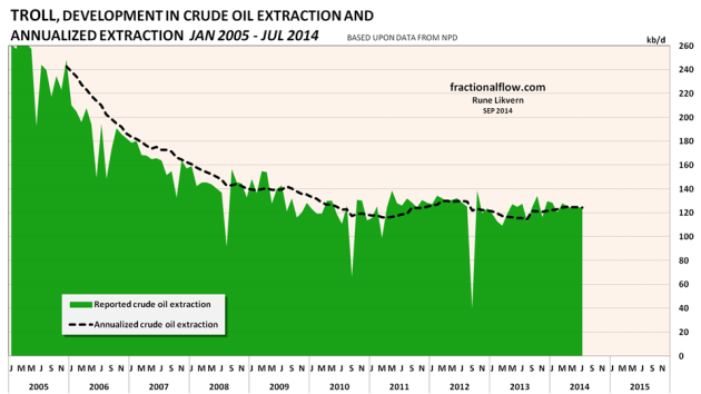 Figure 07: The chart above shows the developments in crude oil extraction from the Troll field (green area) together with the annualized extraction (black dotted line).
