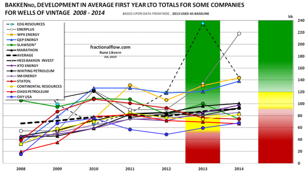 """Figure 1: The chart above shows developments in average well first year LTO totals (productivity) for some companies and by vintage. The colored columns for 2013 and 2015 show projected financial performance based on average well first year LTO totals. For 2013 the chart is based on: WTI at $98/b and a type well at $10M was found to have a 0% return with a total first year LTO flow at about  50 kb.  For 2015 the chart is based on: WTI at $60/b and a type well at $8M was found to have a 0% return with a total first year LTO flow at about 90 kb.  The chart illustrates that the well productivity has been on an upward trend. So far the productivity improvements and cost reductions have not fully compensated for the effects from a much lower oil price.  The profitability equation of the type well was solved for the equivalent total first year flow for various oil prices and costs on a point forward basis. A lower oil price makes the red columns """"push"""" the other ones upwards (moves the profitability bands upwards). Wells of 2015 vintage (pre May) are on a trajectory close to those of the 2014 vintage. kb,  kilo barrels = 1,000 barrels"""
