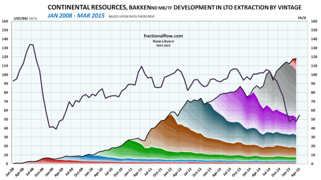 Figure 4: The chart above shows developments by vintage in LTO extraction for Continental Resources in Bakken (ND) as of January 2008 and of March 2015 [right hand scale]. Development in the oil price (WTI) black line is shown versus the left hand scale. NOTES: The chart shows developments in total LTO extraction from wells which Continental Resources were listed as the business owner per March 2015. Continental's entitlement volumes  needs to be adjusted according to their Working Interest (WI) in each well. The chart does not include contributions from wells starting to flow prior to 2008 and the contributions from these wells normally diminishes as the wells ages.
