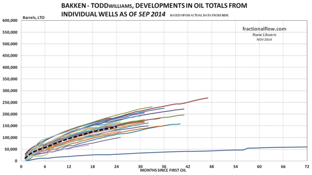 Figure 26: The thin lines in the chart above shows development in total LTO from the individual wells in the Middle Bakken and Three Forks formations in the Todd pool. The thicker black dotted line shows the development for average total LTO for all the wells studied.