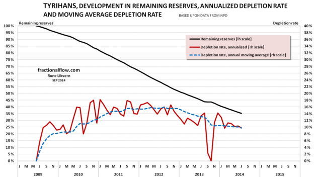 Figure 11: The chart above shows the developments the depletion (black line and left hand scale), the annualized depletion rate (red line, right hand scale) and the annual moving average depletion rate (blue dotted line, right hand scale).