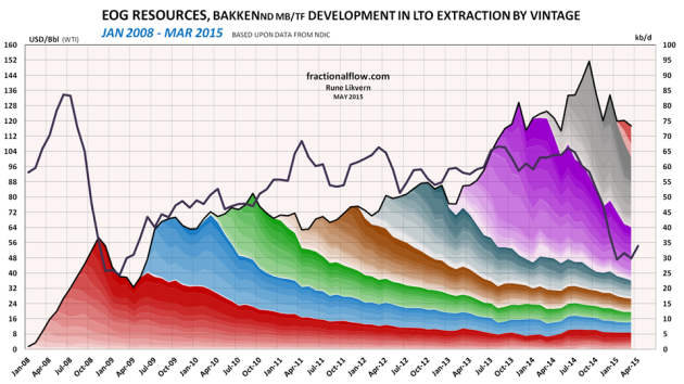 Figure 6: The chart above shows developments by vintage in LTO extraction for EOG Resources in Bakken (ND) as of January 2008 and of March 2015 [right hand scale]. Development in the oil price (WTI) black line is shown versus the left hand scale. NOTES: The chart shows developments in total LTO extraction from wells which EOG Resources were listed as the business owner per March 2015. EOG's entitlement volumes  needs to be adjusted according to their Working Interest (WI) in each well. The chart does not include contributions from wells starting to flow prior to 2008 and the contributions from these wells normally diminishes as the wells ages.