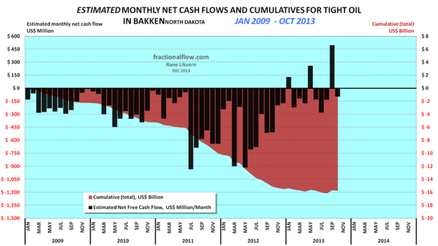 Figure 04: The chart above shows an estimate of cumulative net cash flows post CAPEX of tight oil from Bakken (ND) as of January 2009 and as of May 2013 (red area and rh scale) and estimated monthly net cash flows post CAPEX (black columns and lh scale). The assumptions for the chart are WTI oil price (realized price), average well costs starting at $8 Million in January 2009 and growing to $10 Million as of January 2011 and $9 Million as of January 2013. All costs assumed incurred as the wells were reported starting to flow (this creates some backlog for cumulative costs as costs in reality are incurred continuously as the wells are manufactured) and  the estimates do not include costs for completed non- flowing and dry wells. Economic assumptions; royalties of 15%, production tax of 5%, an extraction tax of 6.5%, OPEX at $4/Bbl, transport (from wellhead to refinery) $12/Bbl and interest of 5% on debt (before any corporate tax effects). Estimates do not include any effects of hedging, dividend payouts, retained earnings and income from natural gas/NGPL sales (which now and on average grosses around $3/Bbl). Estimates do not include investments in processing/transport facilities and other externalities like road upkeep etc. The purpose with the estimates presented in the chart is to get an approximation of net cash flows and development of total debt used.