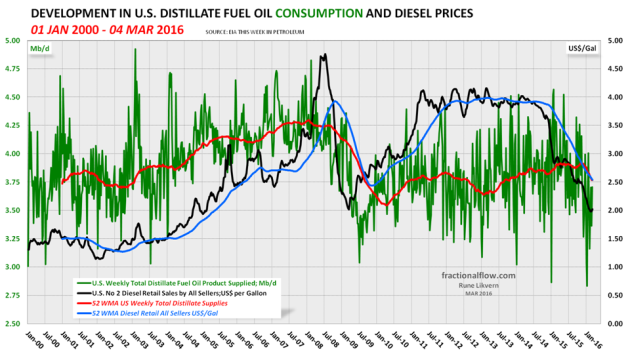 Figure 10: The green line in the chart above shows developments in US distillate, including diesel, supplied (a proxy for consumption) with a trailing 52 week moving average (52 WMA), the orange line, both left hand scale. The black line shows developments in the diesel retail price, right hand scale. NOTE: Left hand scaling.