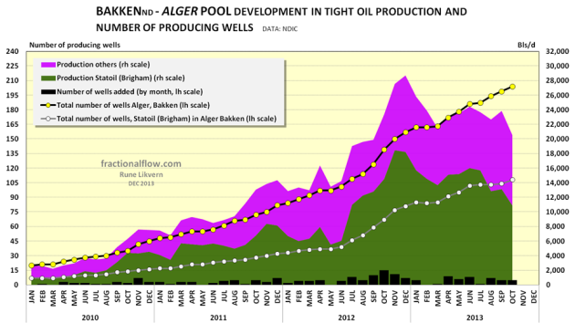 Figure 09: The chart above shows the development in total tight oil production for the Alger pool split between the company with highest production (Statoil, dark green area), and others, pink area all rh scale. The chart also shows the development of the number of wells split on Statoil with the highest number of wells (white circles connected by grey lines) and total number of wells (yellow circles connected by black lines) both plotted against lh scale. The black columns at the bottom shows a month over month changes in wells (lh scale). NOTE: The chart does not include wells and production from wells on confidential list.