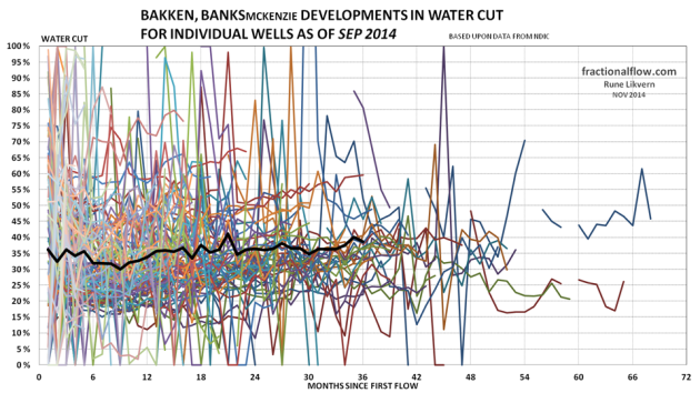 Figure 17: The thin lines in the chart above shows development in the water cut from the individual wells in the Middle Bakken and Three Forks formations in the Banks pool. The thicker black line shows the development of average water cut for all the wells studied.