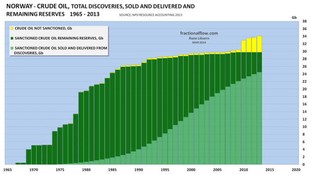 """Figure 4: The chart above shows the development of total NCS crude oil discoveries since exploration began and as of end 2013 [data from NPD Resource Accounting at end 2013]. The chart is often referred to as a """"creaming curve"""". The light green portion of the columns shows the development in total recovered, sold and delivered. The dark green portion shows the development in estimated remaining recoverable reserves. The yellow portion shows the development in total estimated reserves in discoveries that has not been sanctioned at end 2013. Johan Sverdrup is presently included in the yellow portion of the columns."""