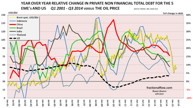 Figure 12: The chart above show developments for year over year (YoY) relative changes to total private debt for Brazil (thick green line), China (thick red line), India (thick brown line) Indonesia (thin blue line), Thailand (thin greenish line) and for comparison, the US (thick black dotted line) [all right hand scale]. The chart also shows the development of the oil price (Brent spot [yellow line] and left hand scale).