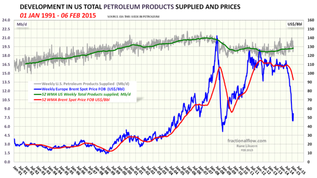 Figure 4: The chart shows development in US total petroleum consumption (annualized, green line) together with the oil price. Since the oil price started its rapid decline in June 2014, US annualized petroleum consumption is up less than 1%.